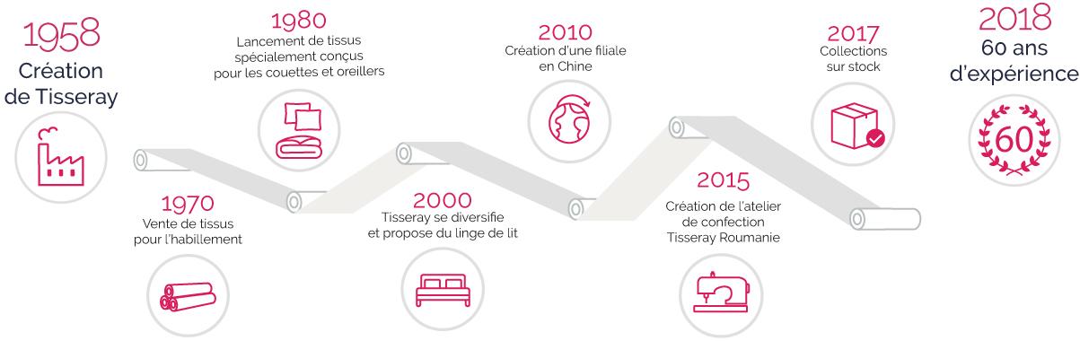Historique tisseray-fr